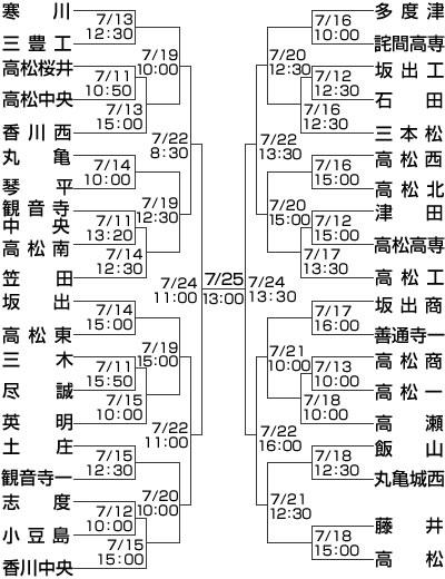 香川県高校野球ランキング -