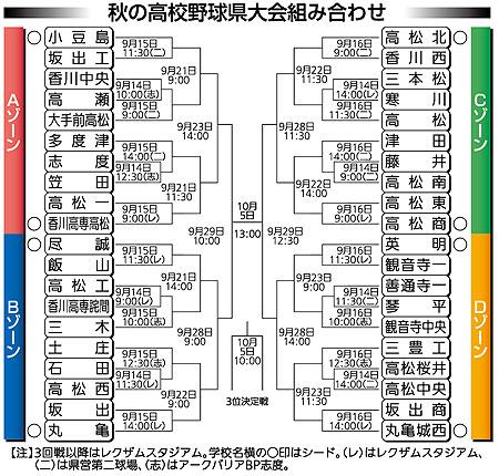 高校野球 - TOP | 南日本新聞 |