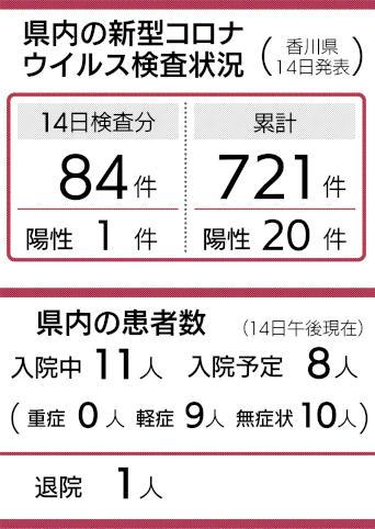 コロナ 感染 香川 県