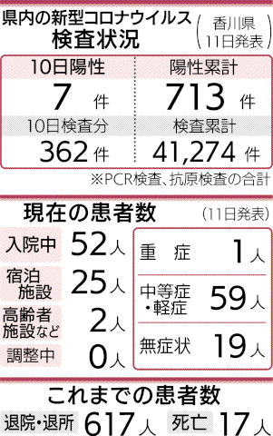 県 コロナ 香川 新型 香川県(補助金・助成金・融資情報)