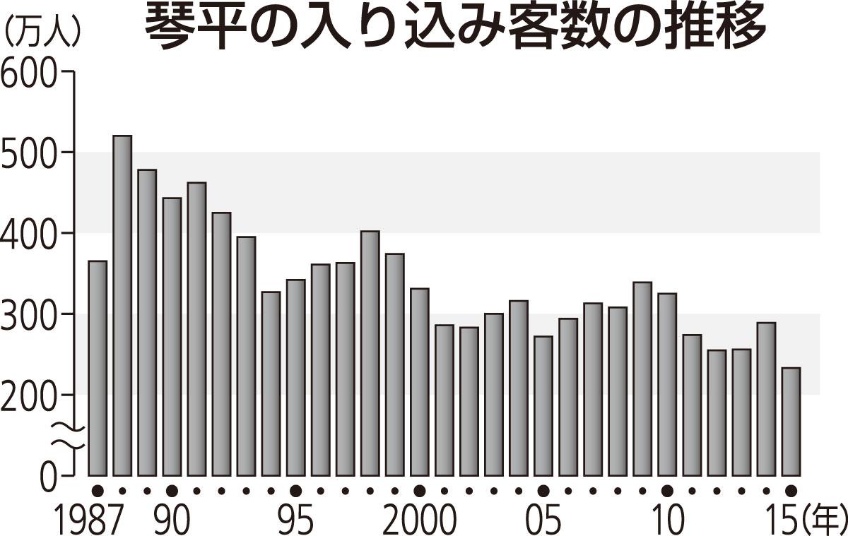 【印刷用】観光客20年までに27%増 琴平町が基本計画 ブランド ...