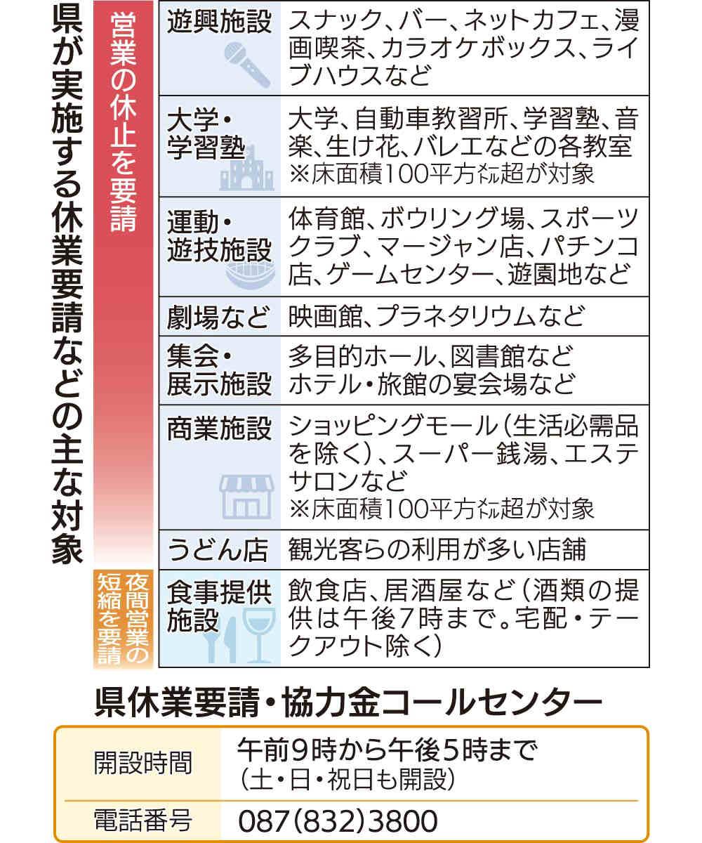 コロナ ニュース 県 香川